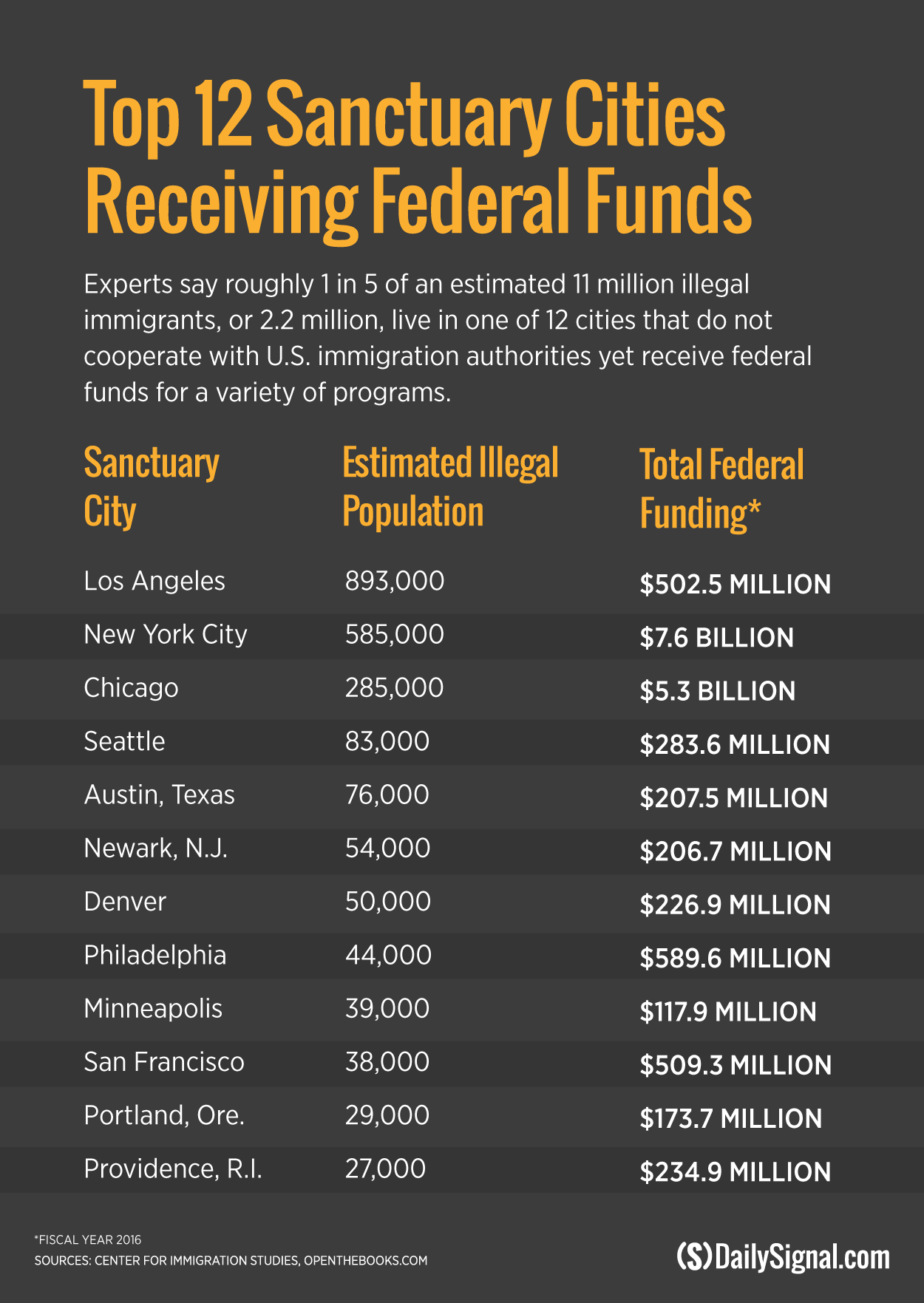 STOP THE FEDERAL FUNDING