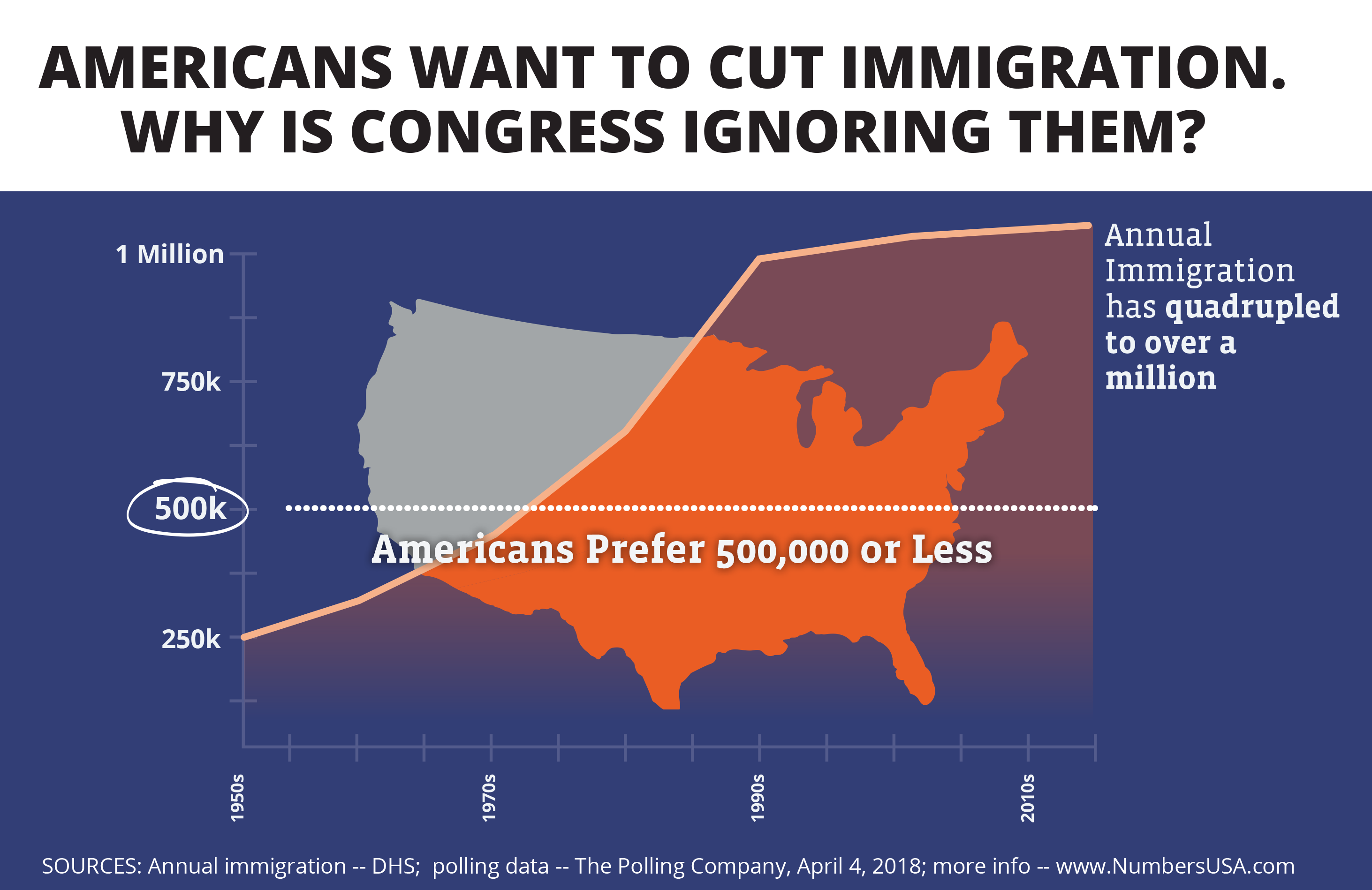 Our ads say: Americans want to cut immigration. Why is Congress ignoring them?
