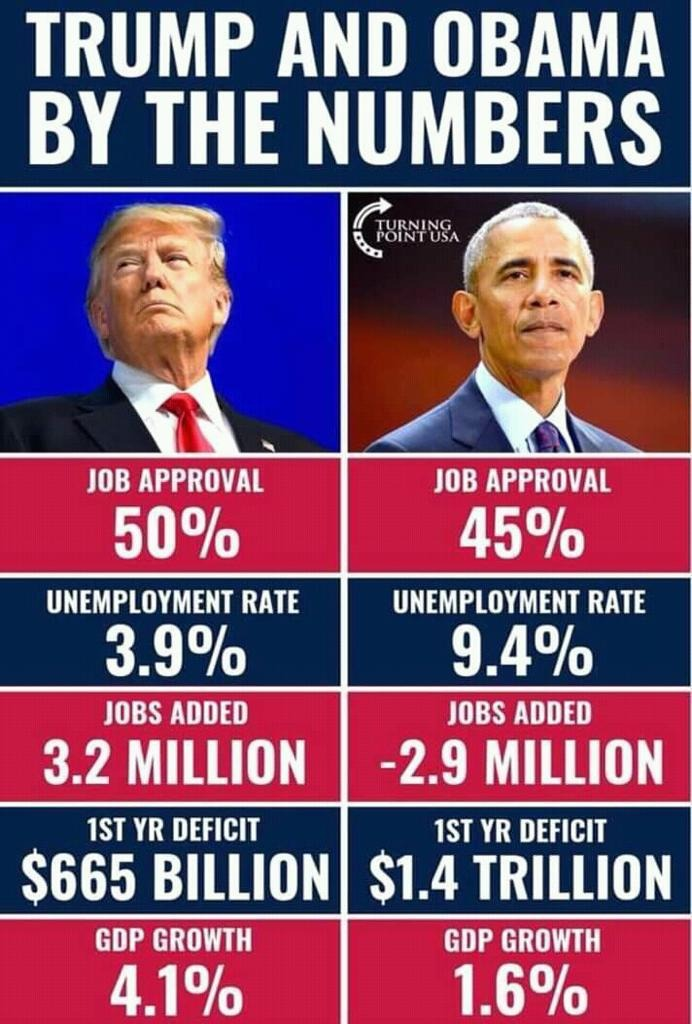 Which set of Presidential numbers do you prefer?